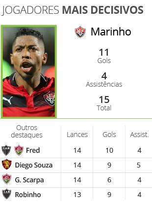 INFO Balanço do Brasileirão - Jogadores mais decisivos 2 (Foto: infoesporte)