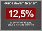 Mercado prevê crescimento zero do PIB e inflação de 7,15% em 2015