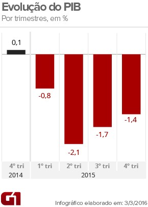 PIB resultado por trimestres (Foto: Arte/G1)
