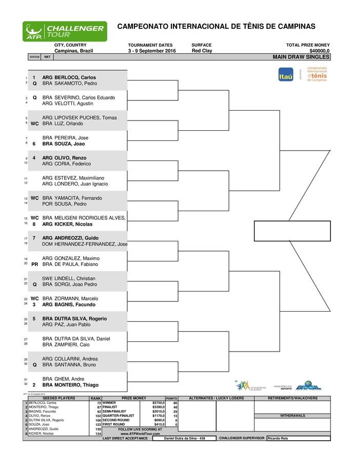 ATP Challenger Campinas tênis chave de simples (Foto: Divulgação)