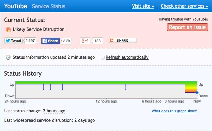 Gráfico do site Down Right Now mostra interrupção no serviço do YouTube (Foto: Reprodução/Down Right Now)