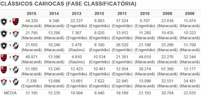 Tabela - média de público dos clássicos cariocas (Foto: Arte Esporte)