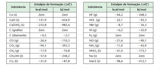 Tabela com substâncias (Foto: Colégio Qi)
