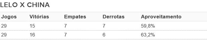Lelo, China, Grêmio Prudente, números (Foto: GloboEsporte.com)