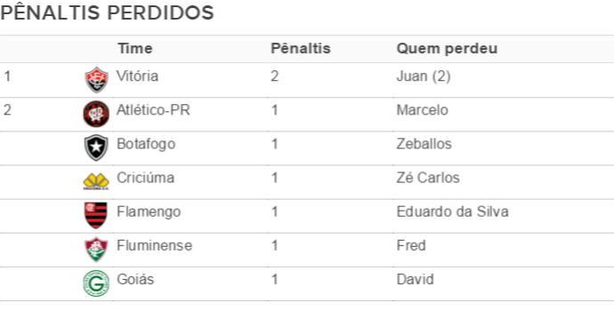 Tabela pênaltis perdidos (Foto: Editoria de Arte)