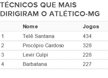 Levir Culpi está no Top 3 na história do Galo (Foto: GloboEsporte.com)