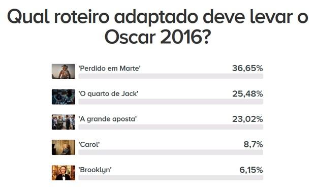 Oscar 2016 (Foto: G1)