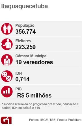 Ficha eleição Itaquaquecetuba (Foto: Arte/G1)