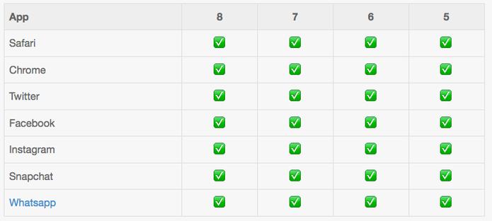 Serviços que suportam emojis no iOS  (Foto: Reprodução/Emojipedia)