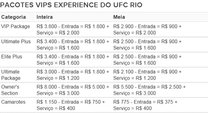 Ingressos UFC Rio 212 (Foto: Combate.com)
