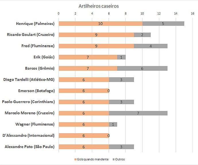 Tabela 1 - artilheiros caseiros (Foto: GloboEsporte.com)