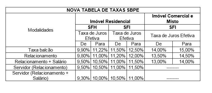 Caixa divulga nova tabela de juros para financiar casa própria  (Foto: Divulgação)
