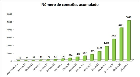 Número de conexões de microgeração de energia acumuladas desde 2012 (Foto: Aneel)