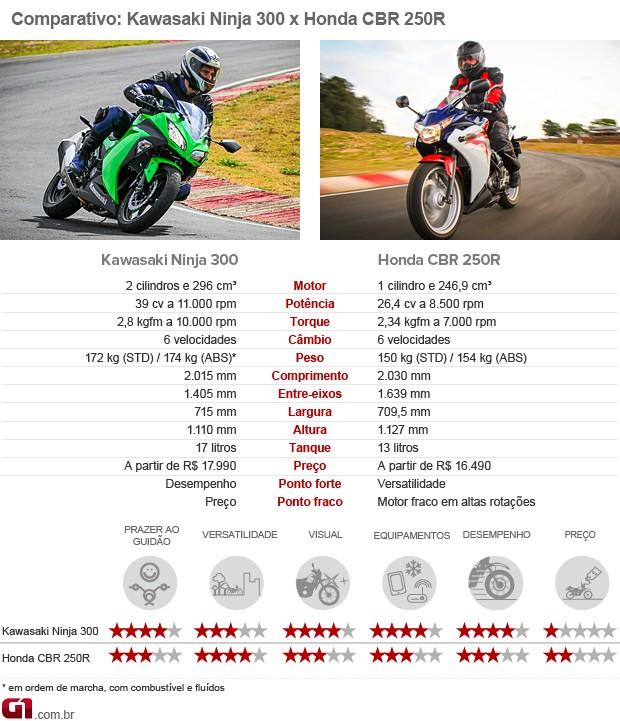Comparativo Kawasaki Ninja 300 Honda CBR 250R (Foto: G1)