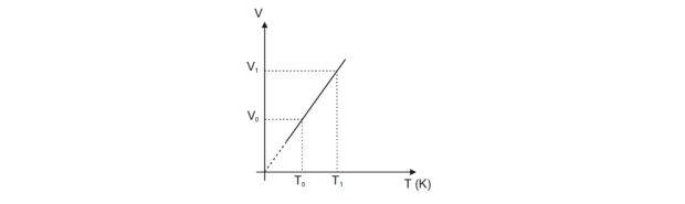 Transformação isobária - física térmica (Foto: Reprodução)