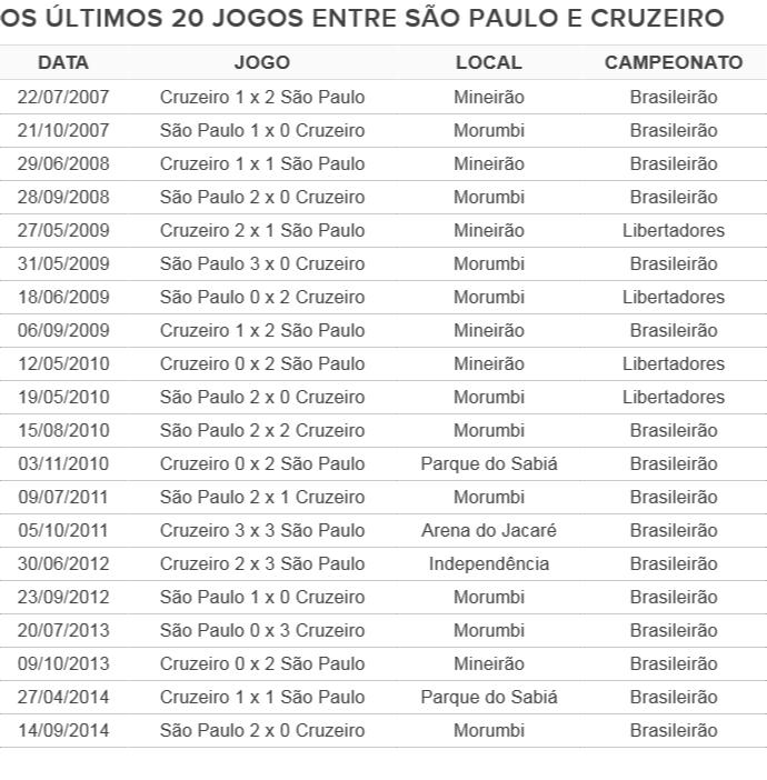 Tabela 20 jogos São Paulo x Cruzeiro (Foto: Reprodução)