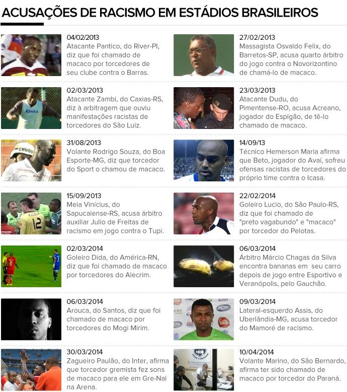 info acusações de racismo em estádios brasileiros (Foto: Editoria de Arte)