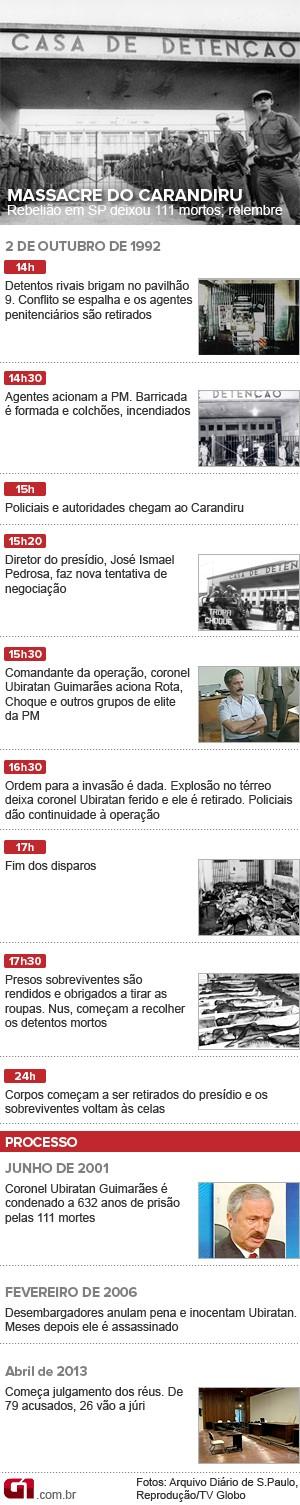 Cronologia Massacre do Carandiru 8/4 (Foto: Arte/G1)