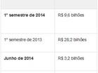 Captação da poupança cai 66% no 1° semestre, para R$ 9,6 bilhões