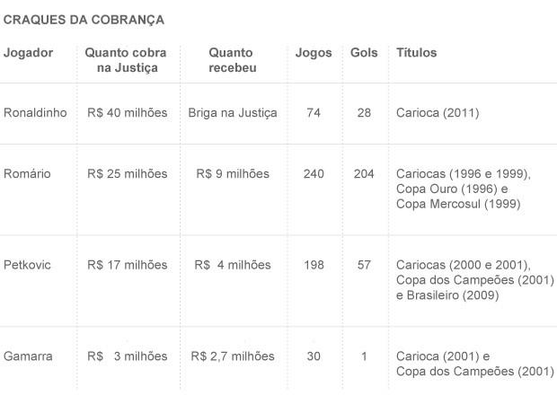 Info Craques Cobranca FLA (Foto: arte Esporte)