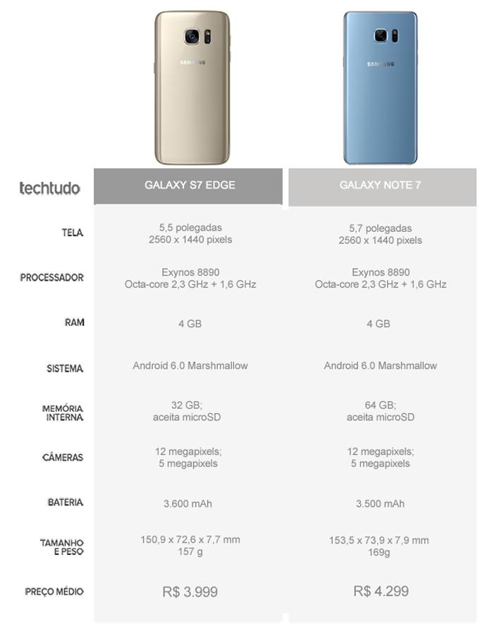 Tabela comparativa entre o Galaxy S7 Edge e o Galaxy Note 7 (Foto: Arte/TechTudo)
