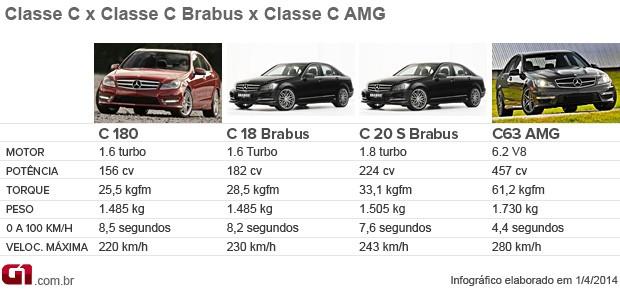 Classe C Mercedes (Foto: G1)
