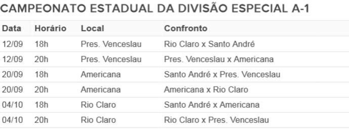 Americana, Santo André, Rio Claro e Presidente Venceslau disputam quatro partidas (Foto: Reprodução)