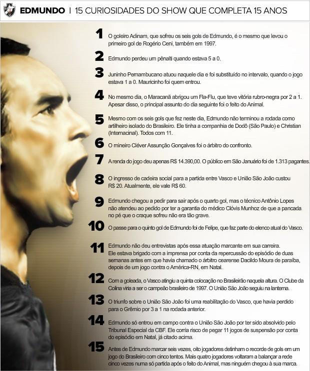 Info_Curiosidades-Edmundo (Foto: infoesporte)