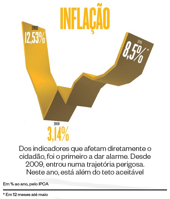 Gráfico sobre inflação  (Foto: época )