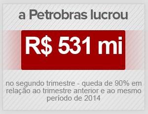 Resultado Petrobras 2º trimestre (Foto: Editoria de arte/G1)