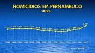 Pernambuco registra 5.427 homicídios em 2017
