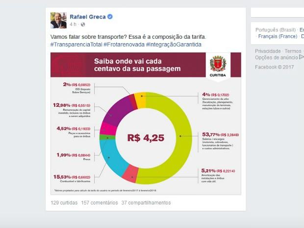 Rafael Greca postou infográfico no Facebook nesta terça-feira (14) (Foto: Reprodução / Facebook)