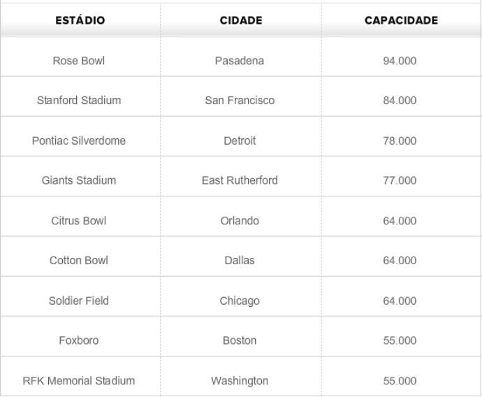 Tabela - estádios da Copa de 1994 (Foto: GLOBOESPORTE.COM)