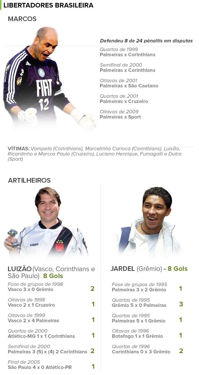 info Libertadores Brasileira