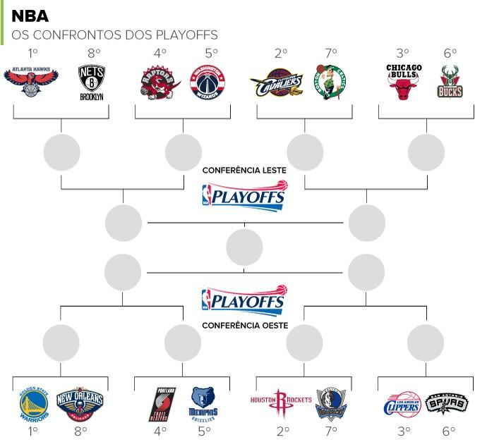 INFO - Playoffs NBA  (Foto: Editoria de Arte)