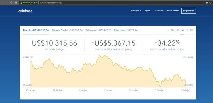 Coinbase é forma fácil e rápida de acompanhar a cotação do bitcoin em tempo real  (Foto:  Reprodução/Filipe Garrett)