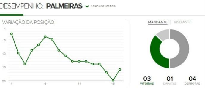 Desempenho do Palmeiras no Brasileirão (Foto: GloboEsporte.com)