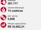 261 mil eleitores de Maringá votam para eleger prefeito e vereadores