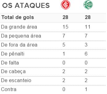 tabela, gols, inter, juventude, gauchão, 2016 (Foto: Reprodução)