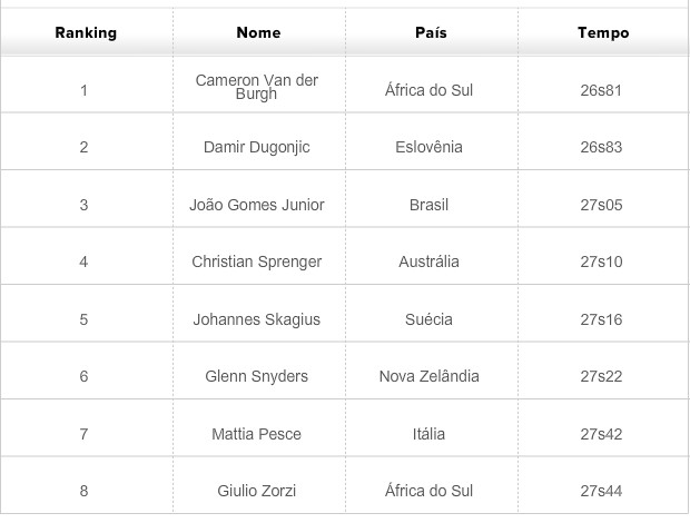 classificados final 50m peito natação mundial esportes aquáticos (Foto: Fina.org)