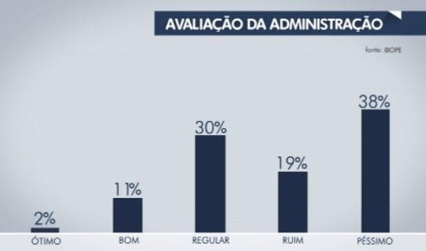 Avaliação Haddad Pesquisa Ibope 23 08 (Foto: TV Globo/Reprodução)