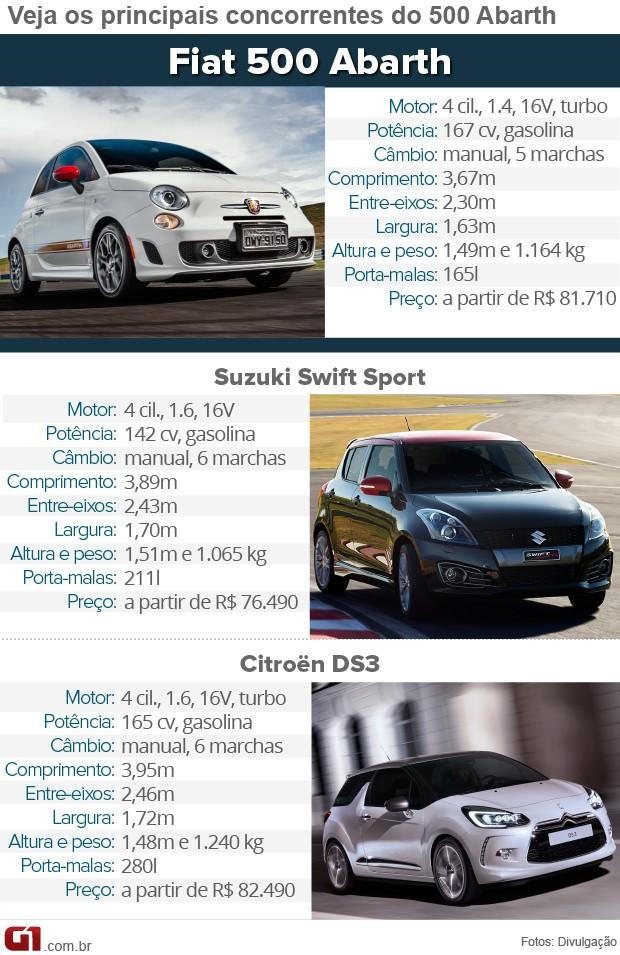 Tabela de concorrentes do Fiat 500 Abarth (Foto: Arte/G1)