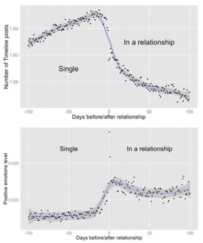 Gráficos de interação e sentimento dos posts antes e depois de anúncios de namoro (Foto: Divulgação)
