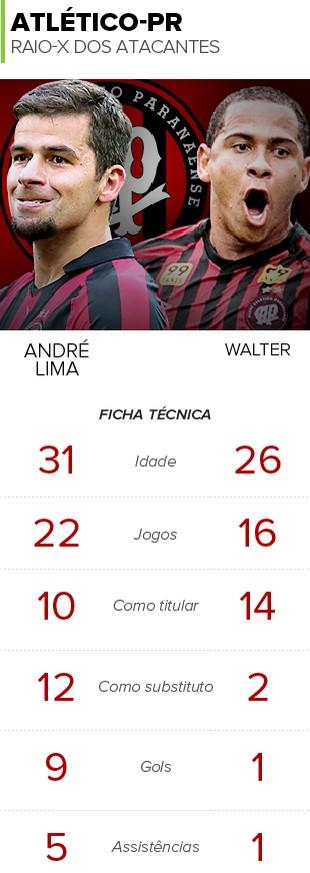 INFO Comparativo André Lima e Walter (Foto: Infoesporte)