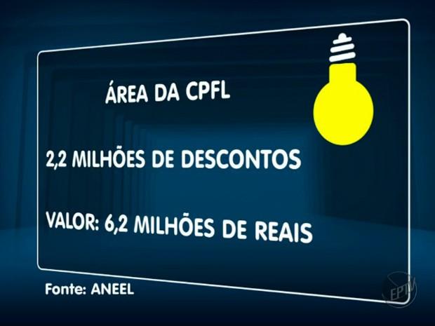 Desconto concedido na região da CPFL na conta de energia elétrica (Foto: Reprodução/ EPTV)