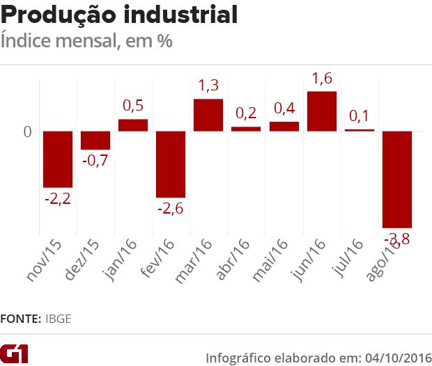 Produção industrial em agosto, IBGE (Foto: G1)
