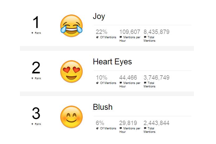 Site fez ranking com os emojis mais usados no Twitter (Foto: Reprodução/Adweek)