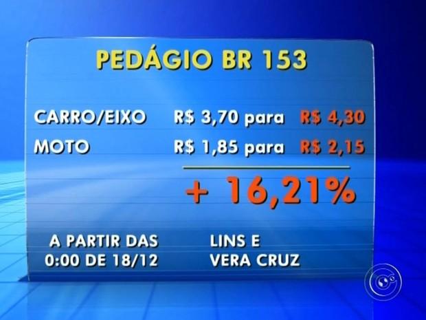 Pedágio vai aumentar em Lins e Vera Cruz (Foto: Reprodução / TV TEM)