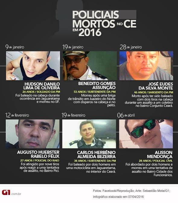 Policiais mortos no Ceará em 2016 - atualização abril (Foto: Arte G1)