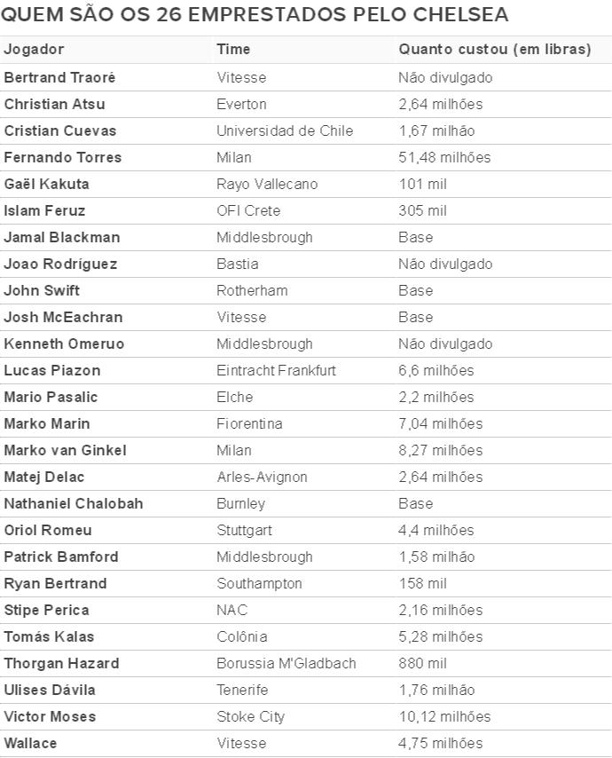 Tabela Chelsea (Foto: Arte Esporte)